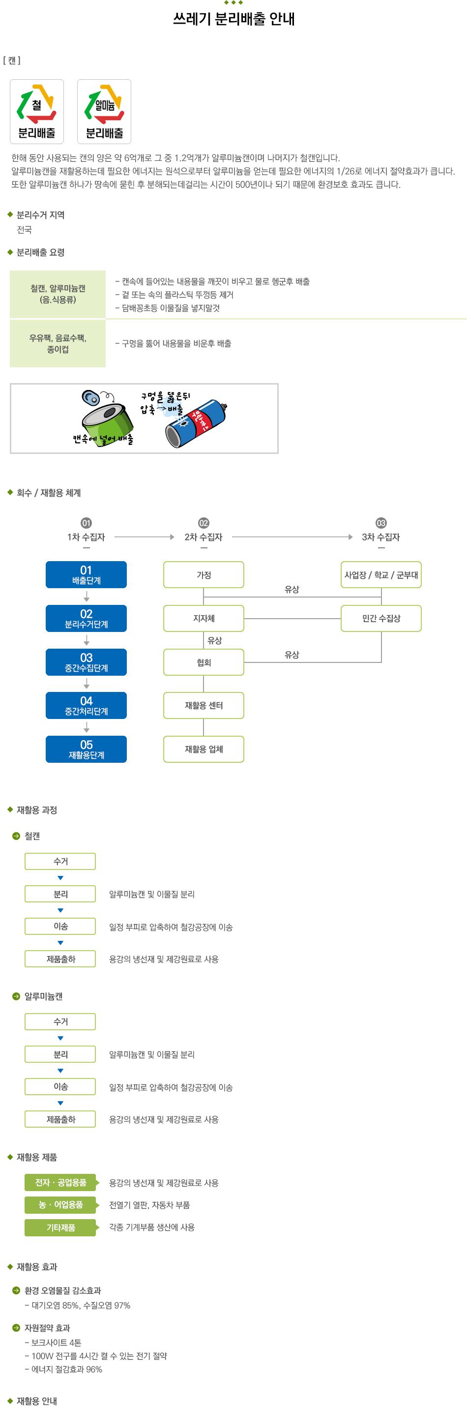 쓰레기분리배출_4캔.png